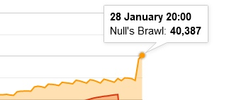 Рекорд онлайн на Null's Brawl